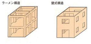 ラーメン・壁式構造のイメージ写真です。