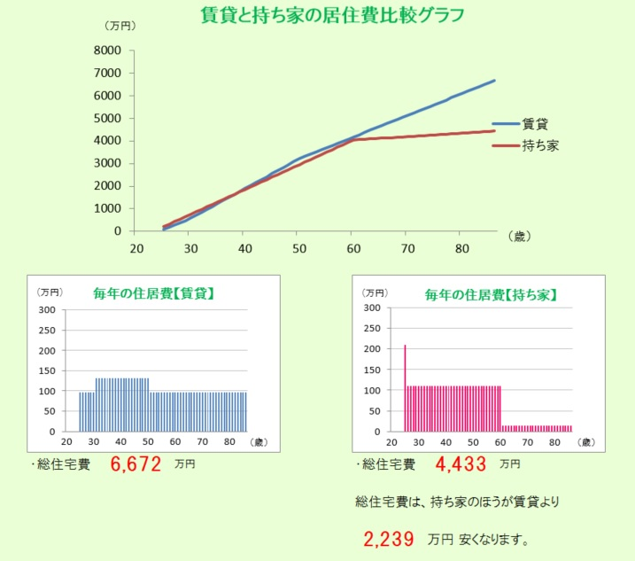 福岡市の賃貸と持ち家比較画像です。