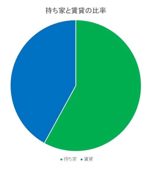 東大阪市の賃貸と持ち家比較画像のグラフです。