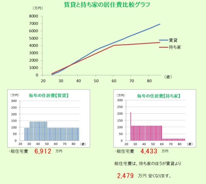 東大阪市の賃貸と持ち家比較画像になります。