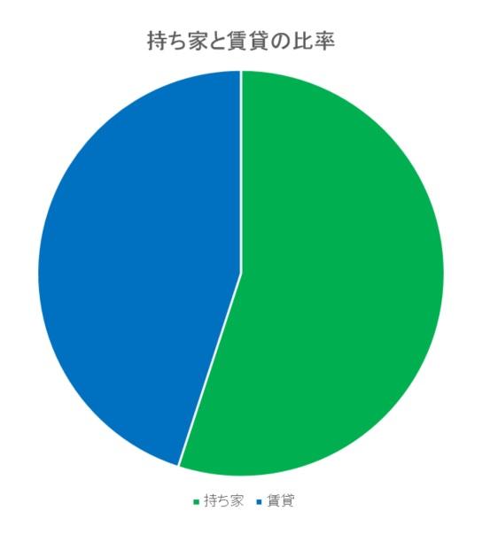 茨木市の賃貸と持ち家比較したグラフです。
