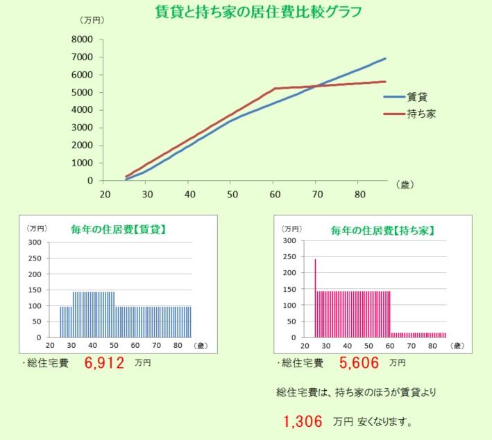 茨木市の賃貸と持ち家比較表です。