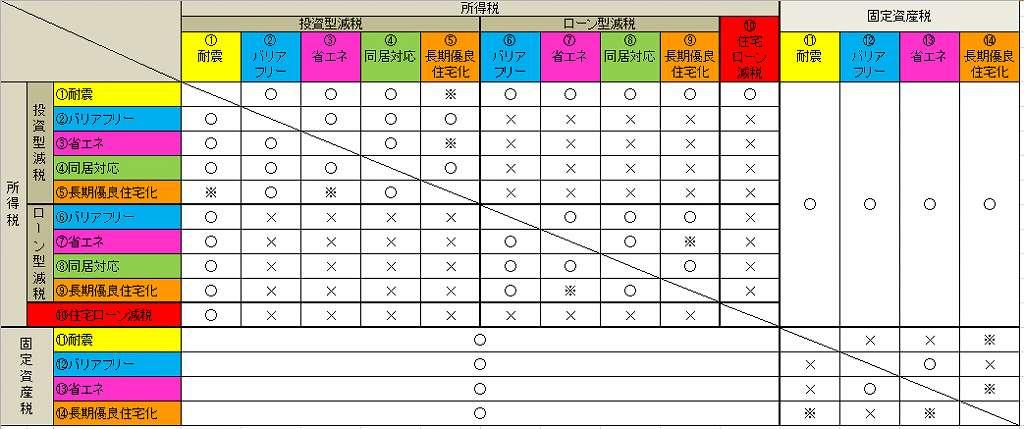 リフォーム減税の組み合わせの表です