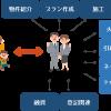 大阪 福岡 不動産 ■ワンストップサービス